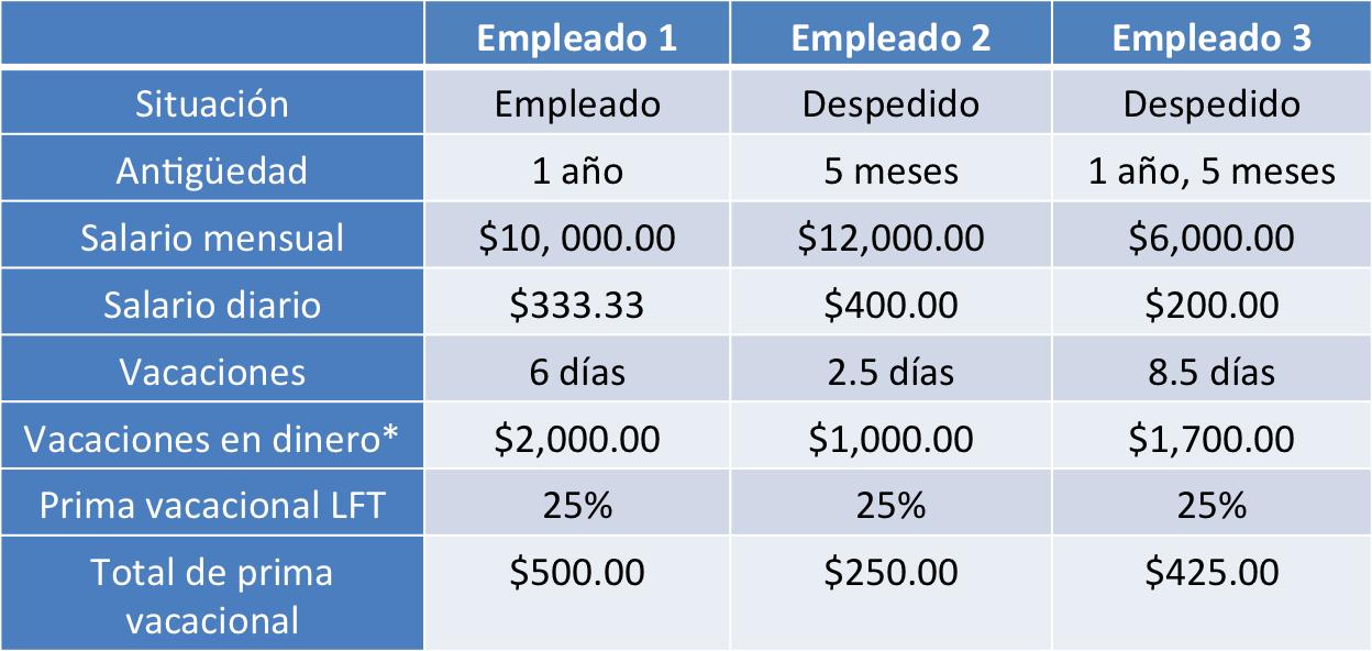 calculo_prima_vacacional