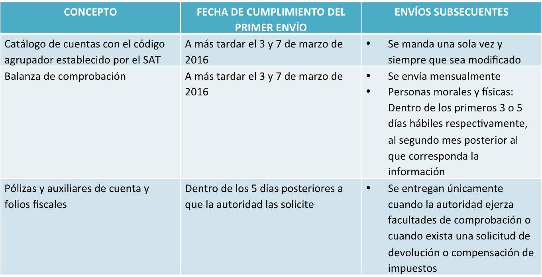 fechas_envio_contabilidad_electrónica