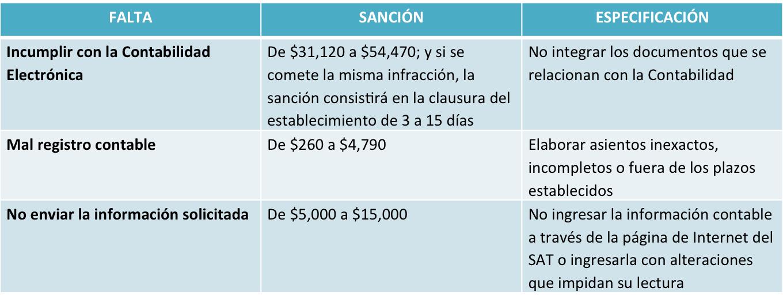 multas_contabilidad_electrónica_1