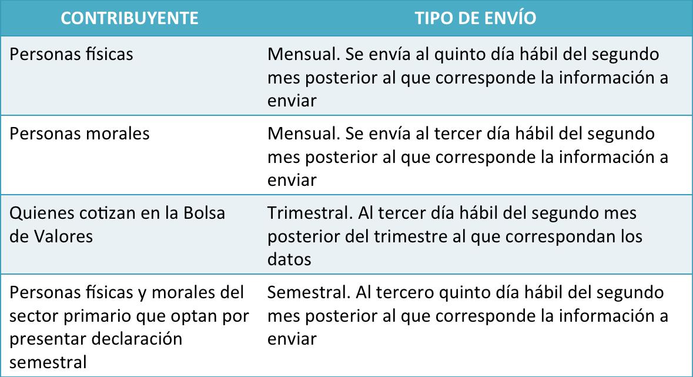 plazos_contabilidad_electrónica