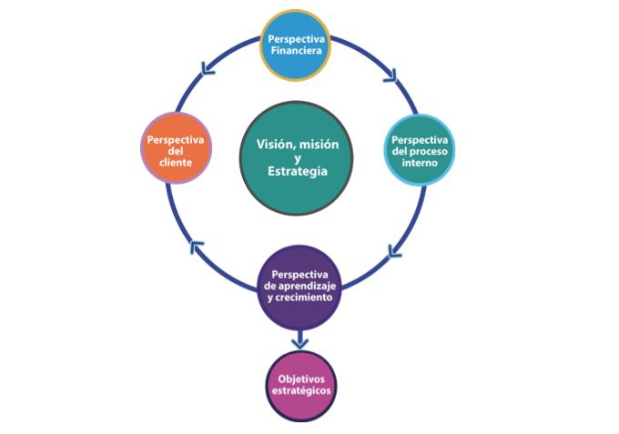 uso_cuadro_mando_integral_como_sistema_gestión_estrategica
