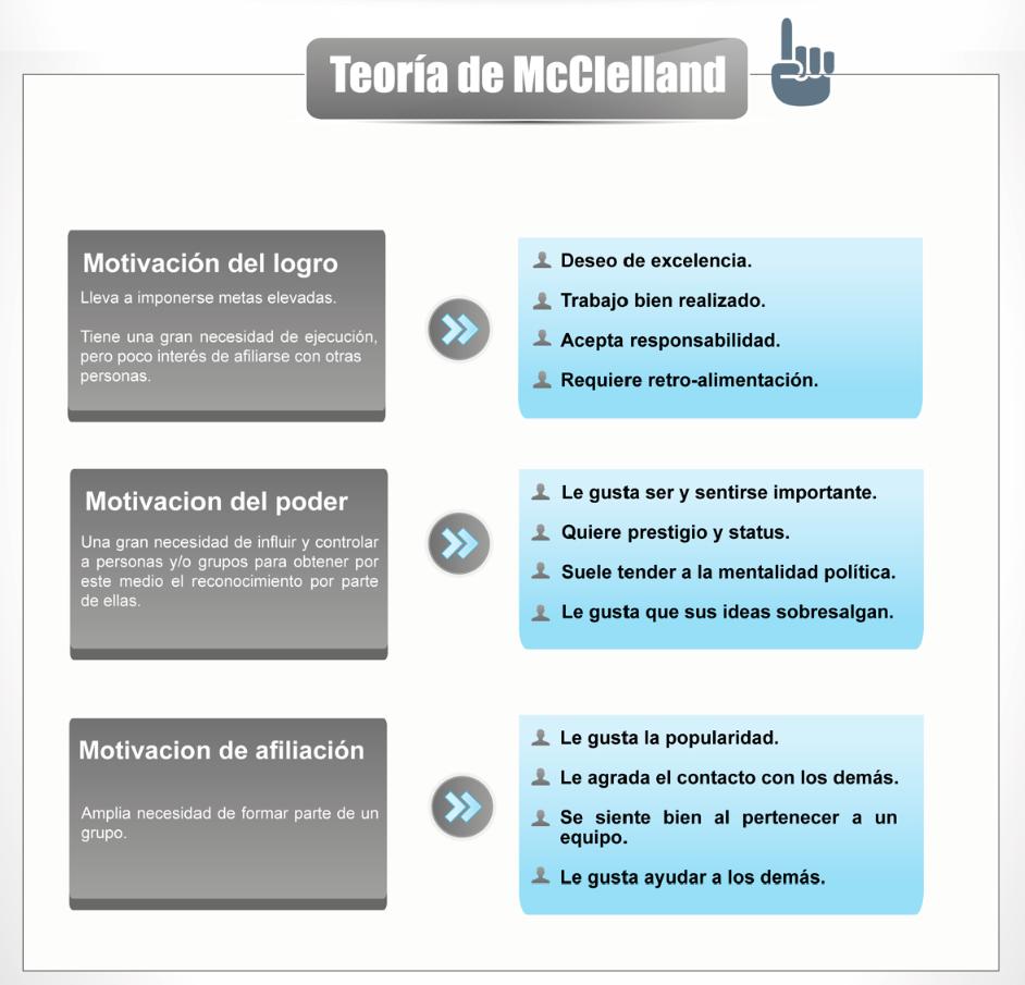 Necesitas El éxito Conoce Más Sobre La Teoría De Mcclelland